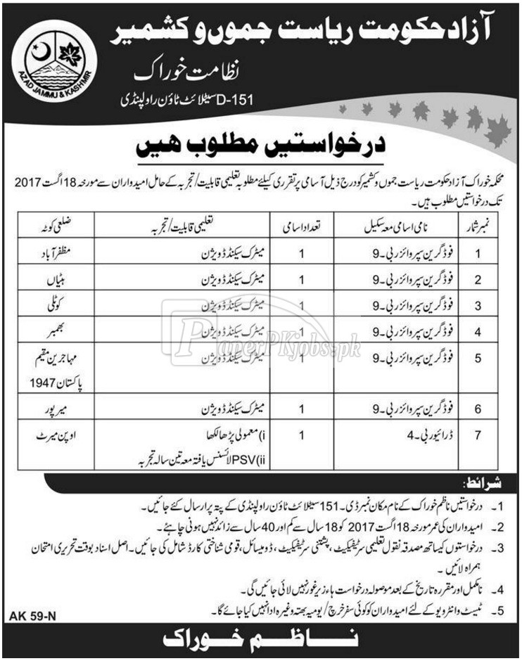 Food Department AJK Jobs 2017