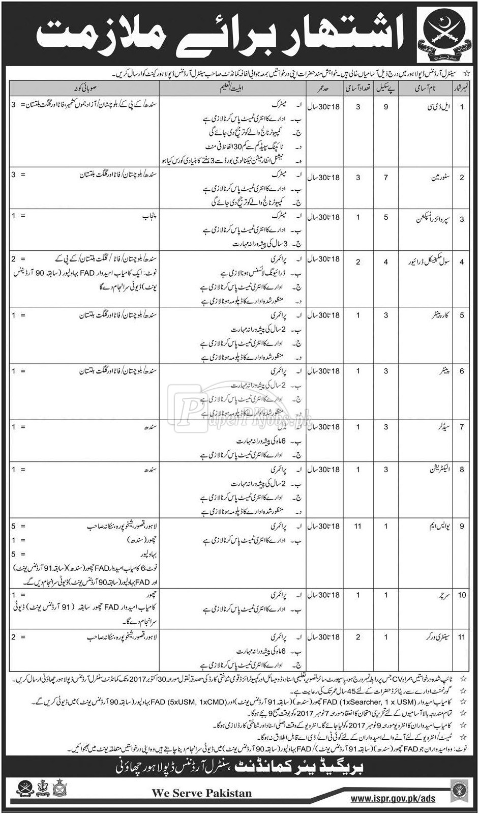 Central Ordnance Depot COD Lahore Jobs 2017