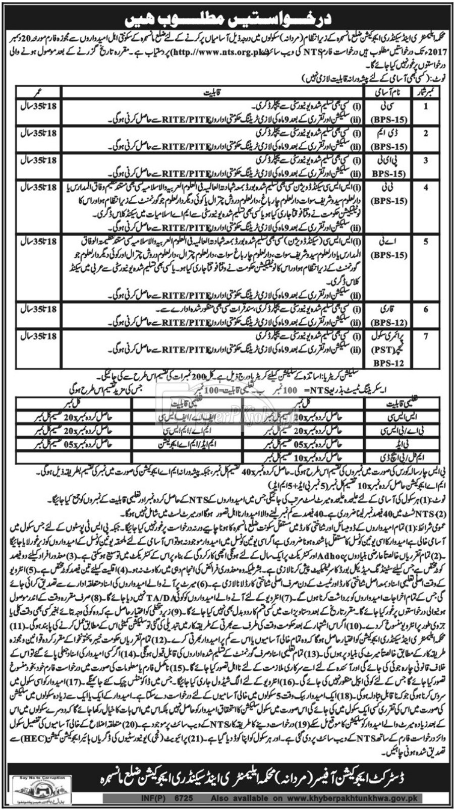 Elementary & Secondary Education Department ESED Mansehra NTS Jobs