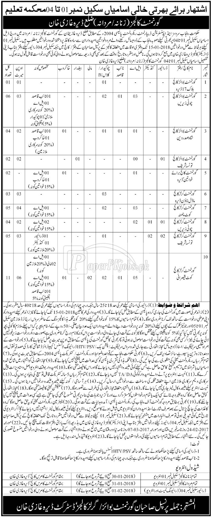 Government Colleges D.G. Khan Jobs 2017