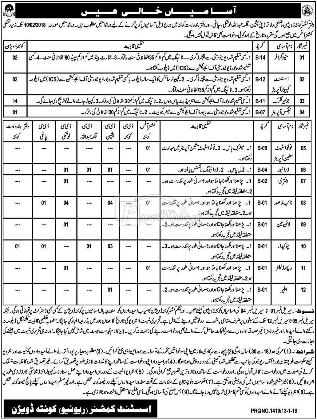 Commissioner Office Quetta Jobs 2018