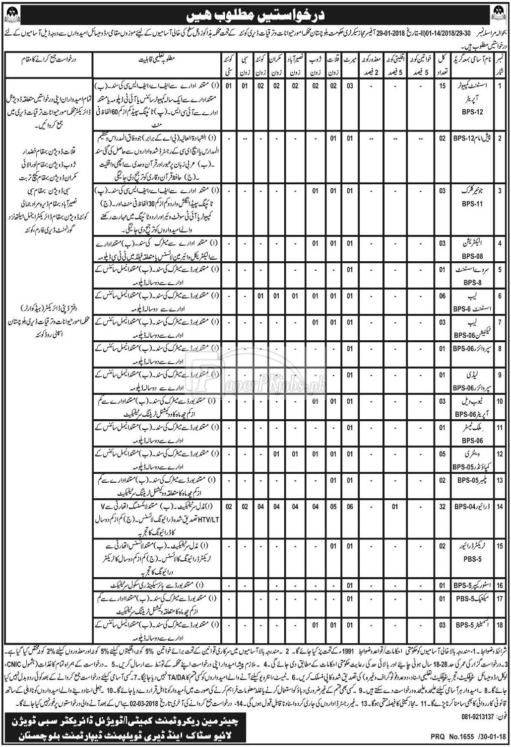Livestock & Dairy Development Department Balochistan Jobs 2018