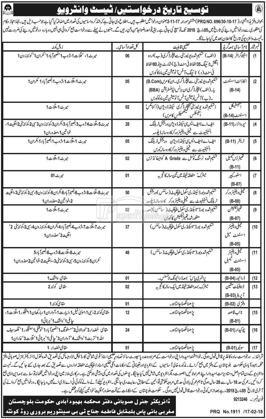 Population Welfare Department Quetta Balochistan Jobs 2018