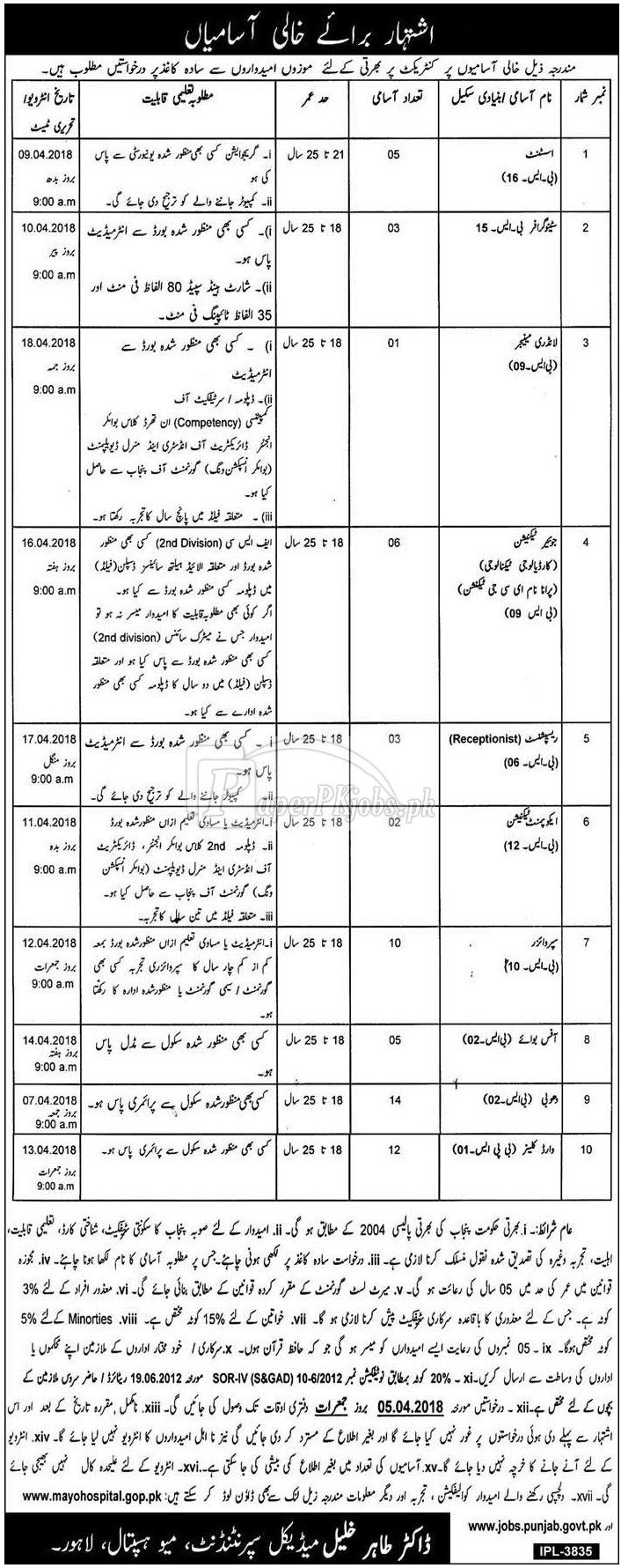 Mayo Hospital Lahore Jobs 2018