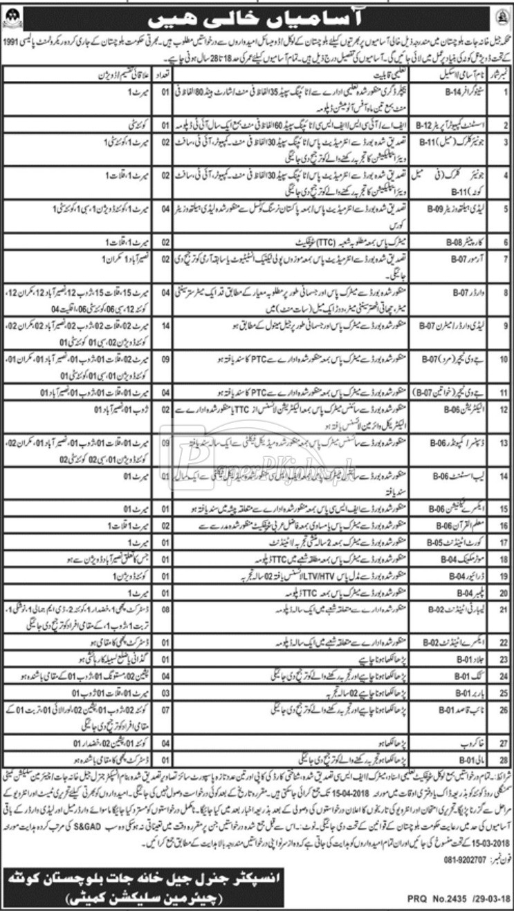 Prisons Department Balochistan Jobs 2018