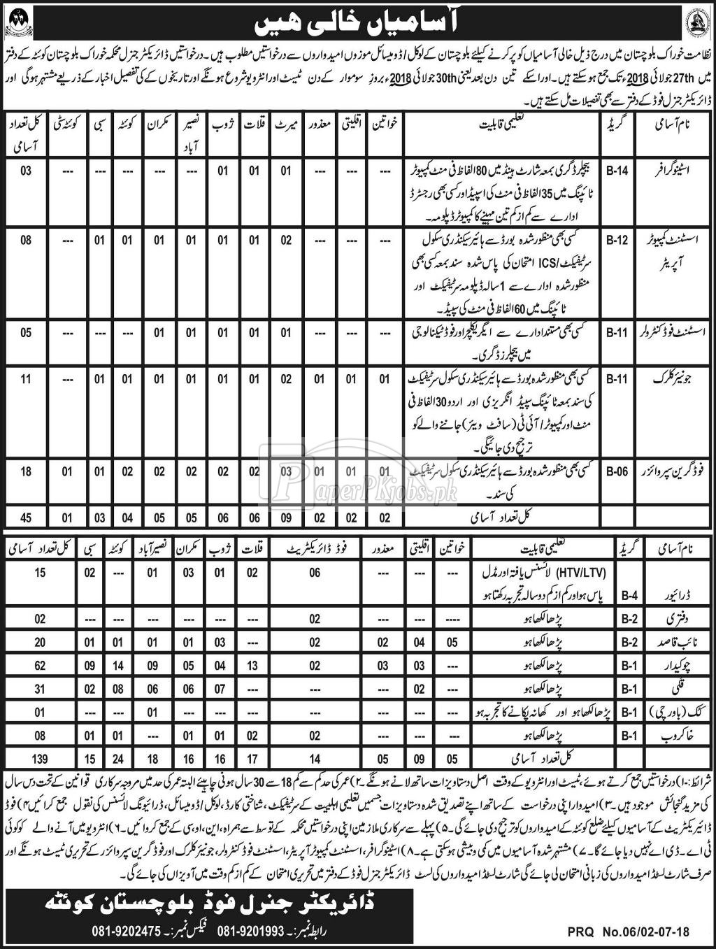 Food Department Balochistan Jobs 2018