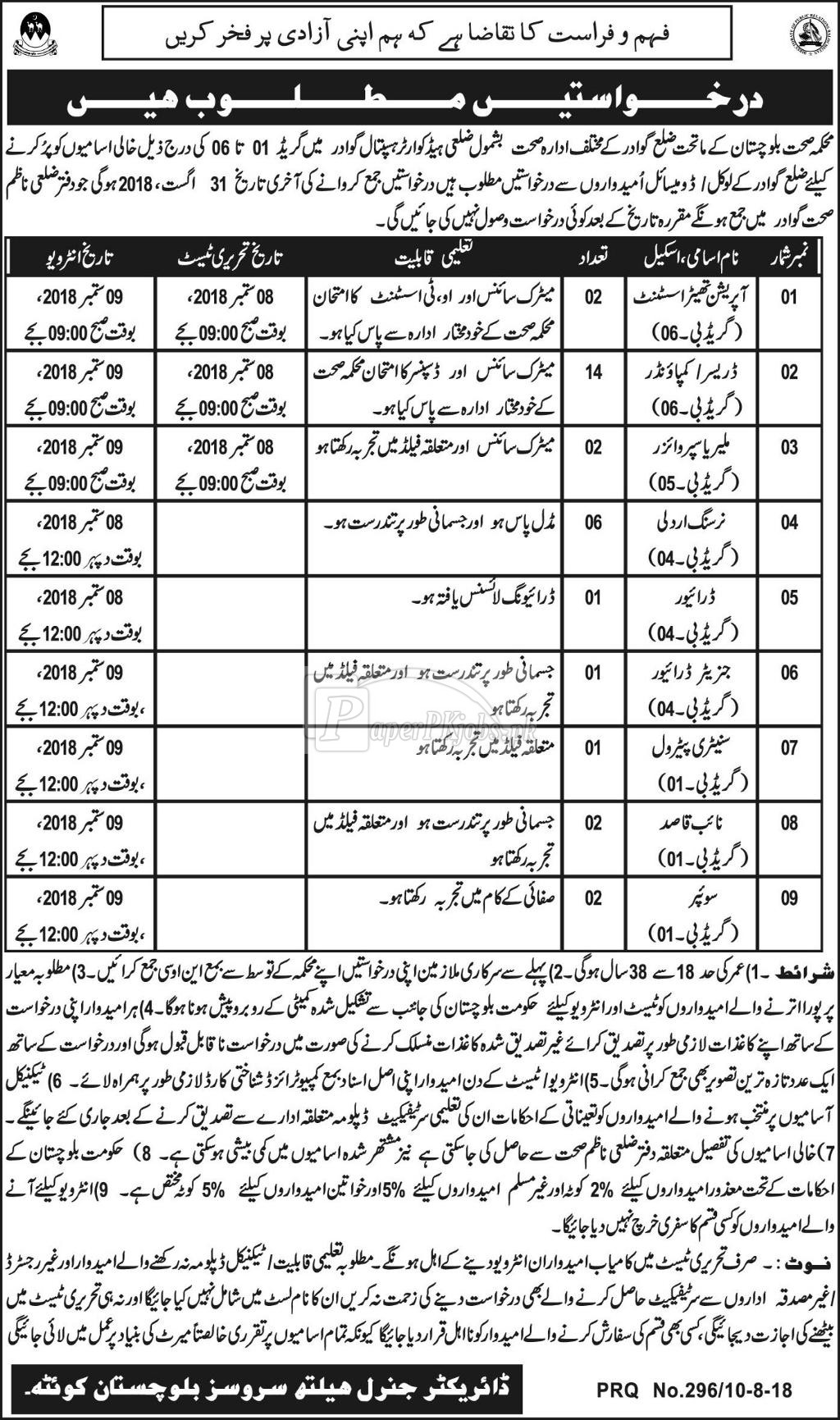 Health Department Balochistan Jobs 2018