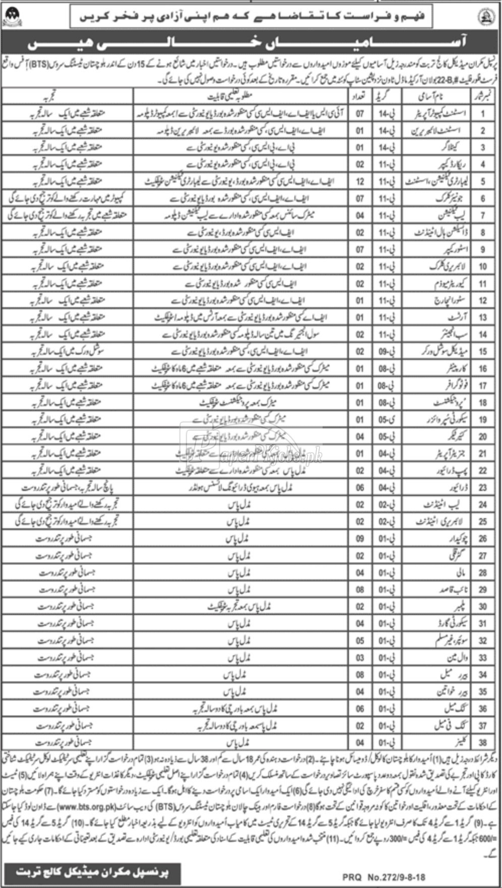 Makran Medical College Turbat Jobs 2018