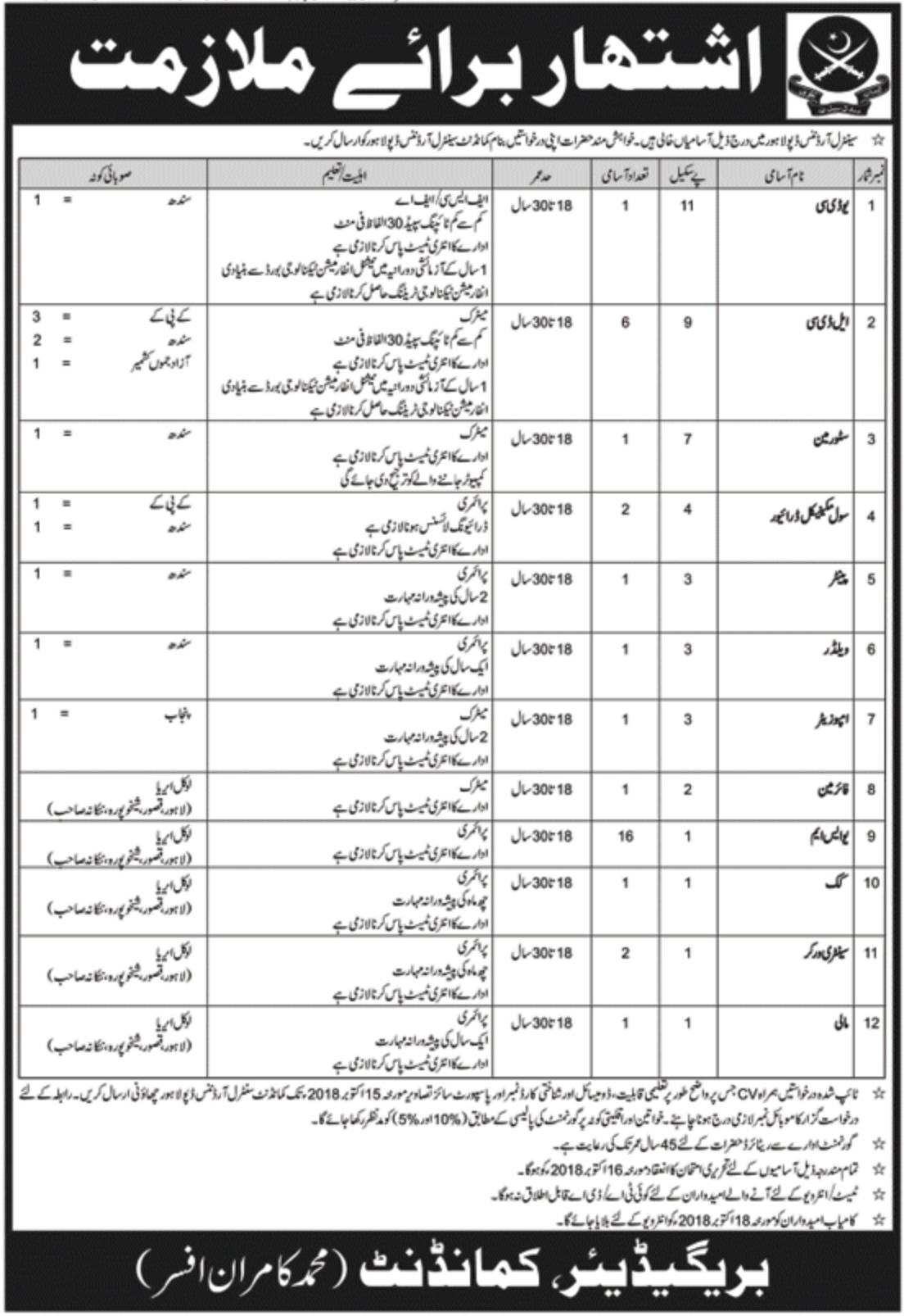 Central Ordnance Depot COD Lahore Pak Army Jobs 2018