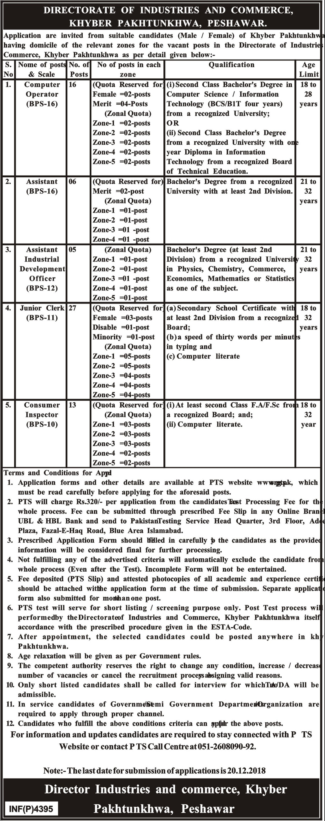 Directorate of Industries & Commerce KPK Jobs 2018