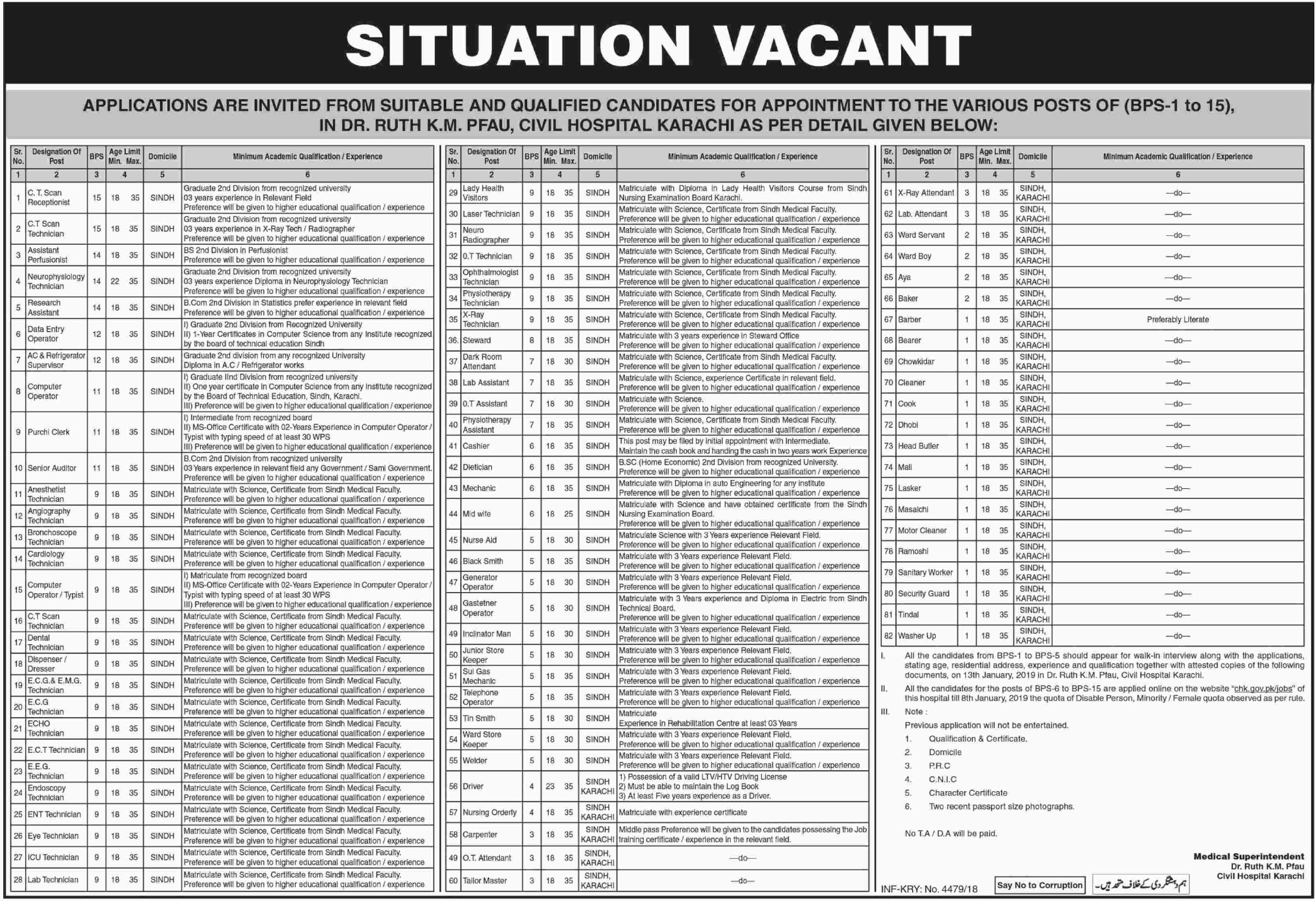 Civil Hospital Karachi Jobs 2018 Government of Sindh