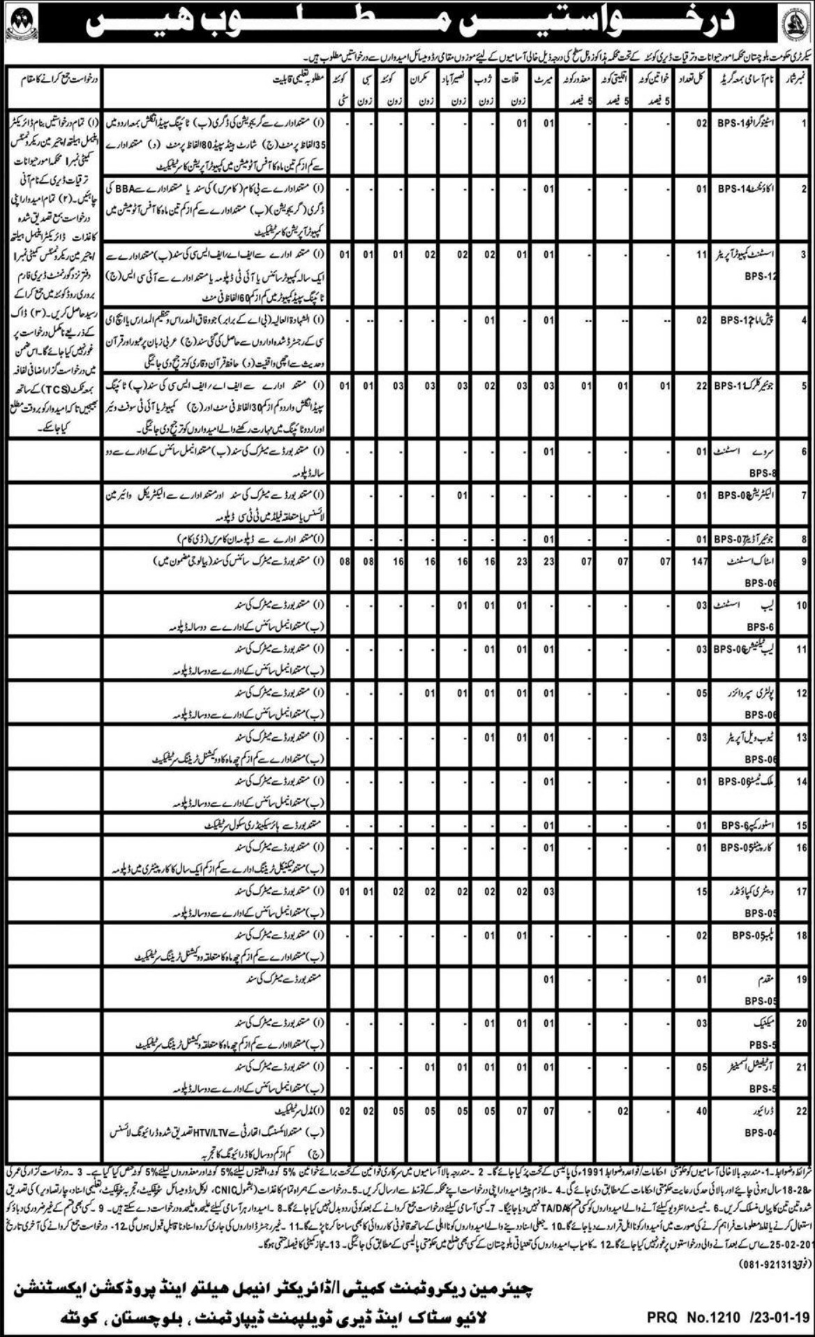 Livestock & Dairy Development Department Jobs 2019 Quetta Balochistan