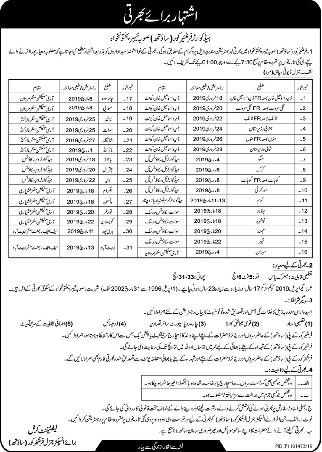 FC KPK Jobs 2019 Frontier Corps South Latest