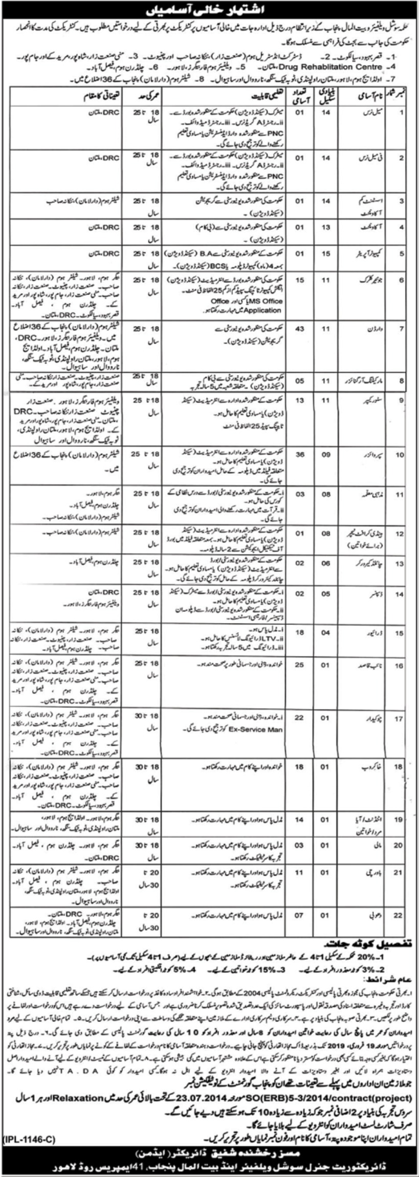 Social Welfare & Bait-Ul-Maal Punjab Jobs 2019 Latest