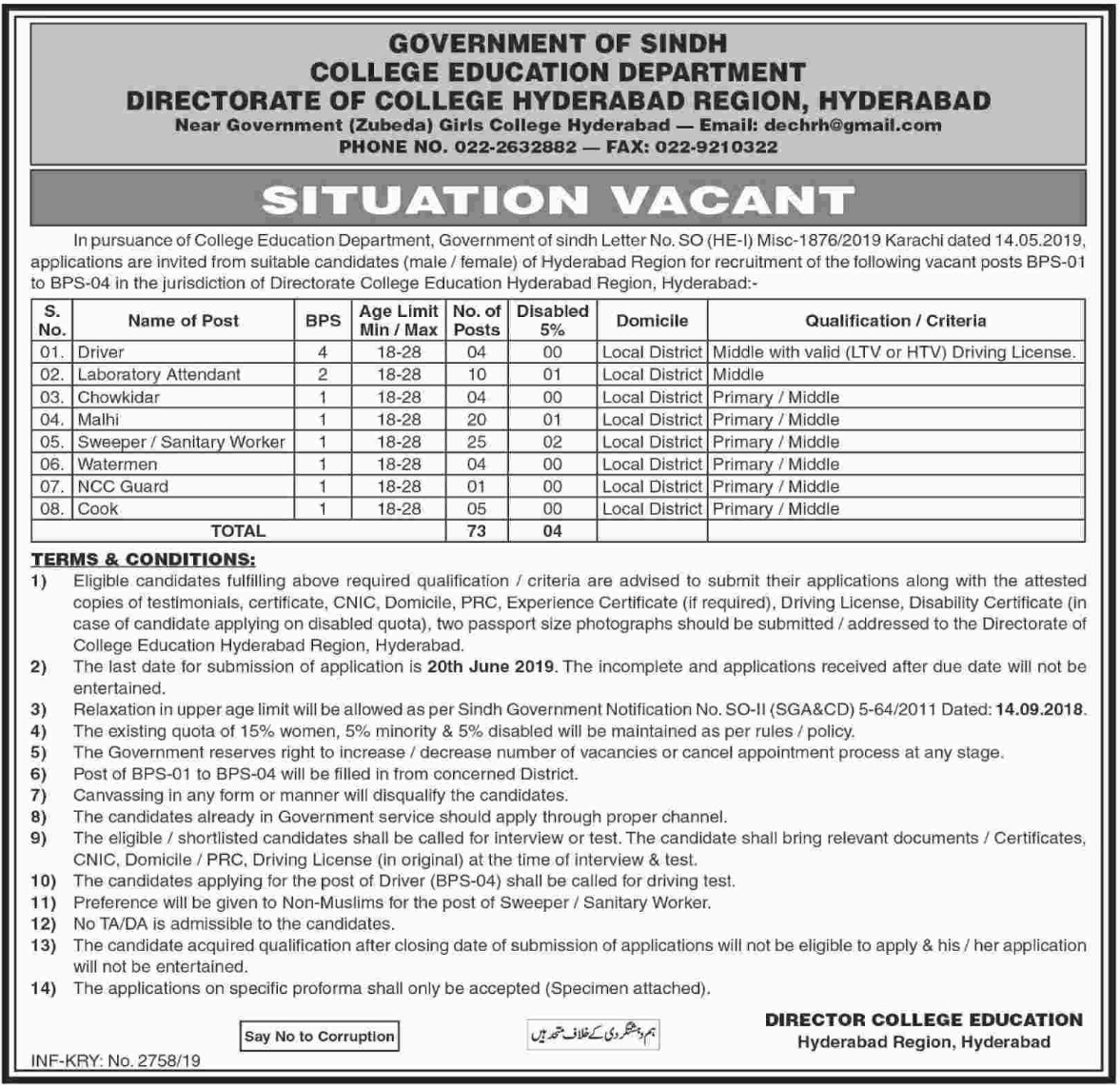 College Education Department Hyderabad Jobs 2019 Sindh
