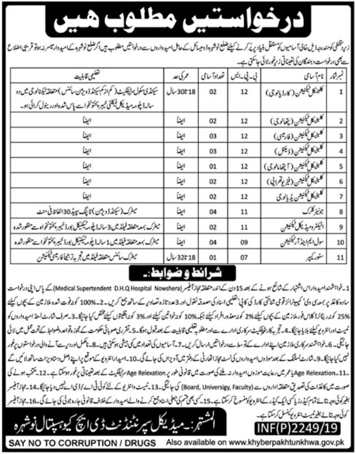 DHQ Hospital Nowshera Jobs 2019 KPK Health Department