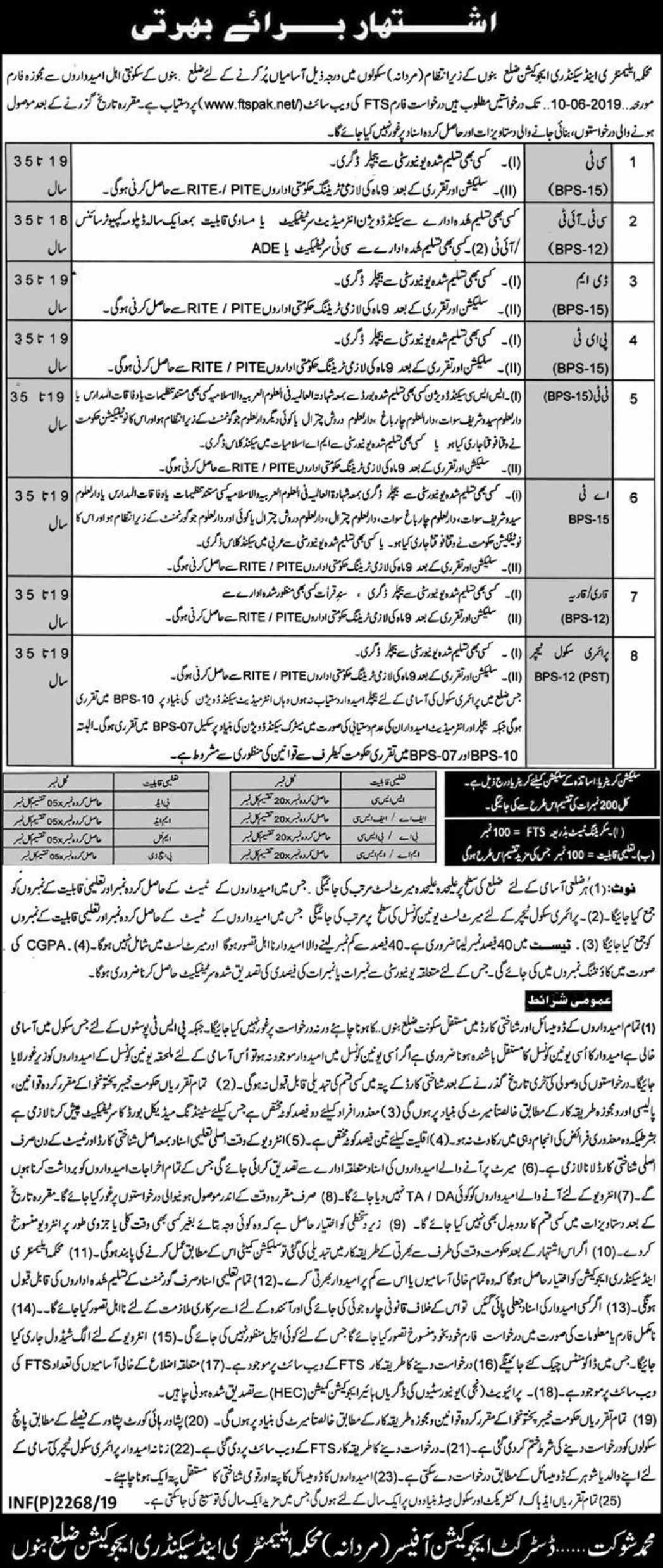 Elementary & Secondary Education Department KPK Jobs 2019 ESED Bannu