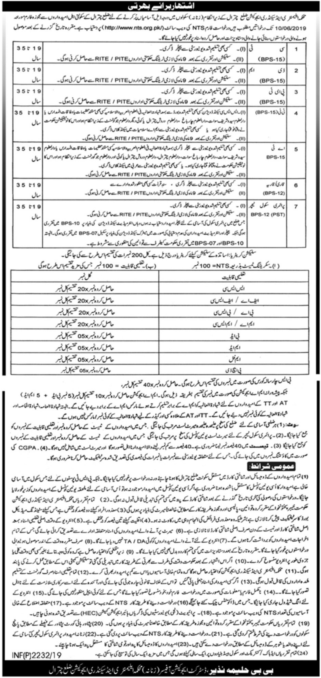 Elementary & Secondary Education Department KPK Jobs 2019 ESED Chitral