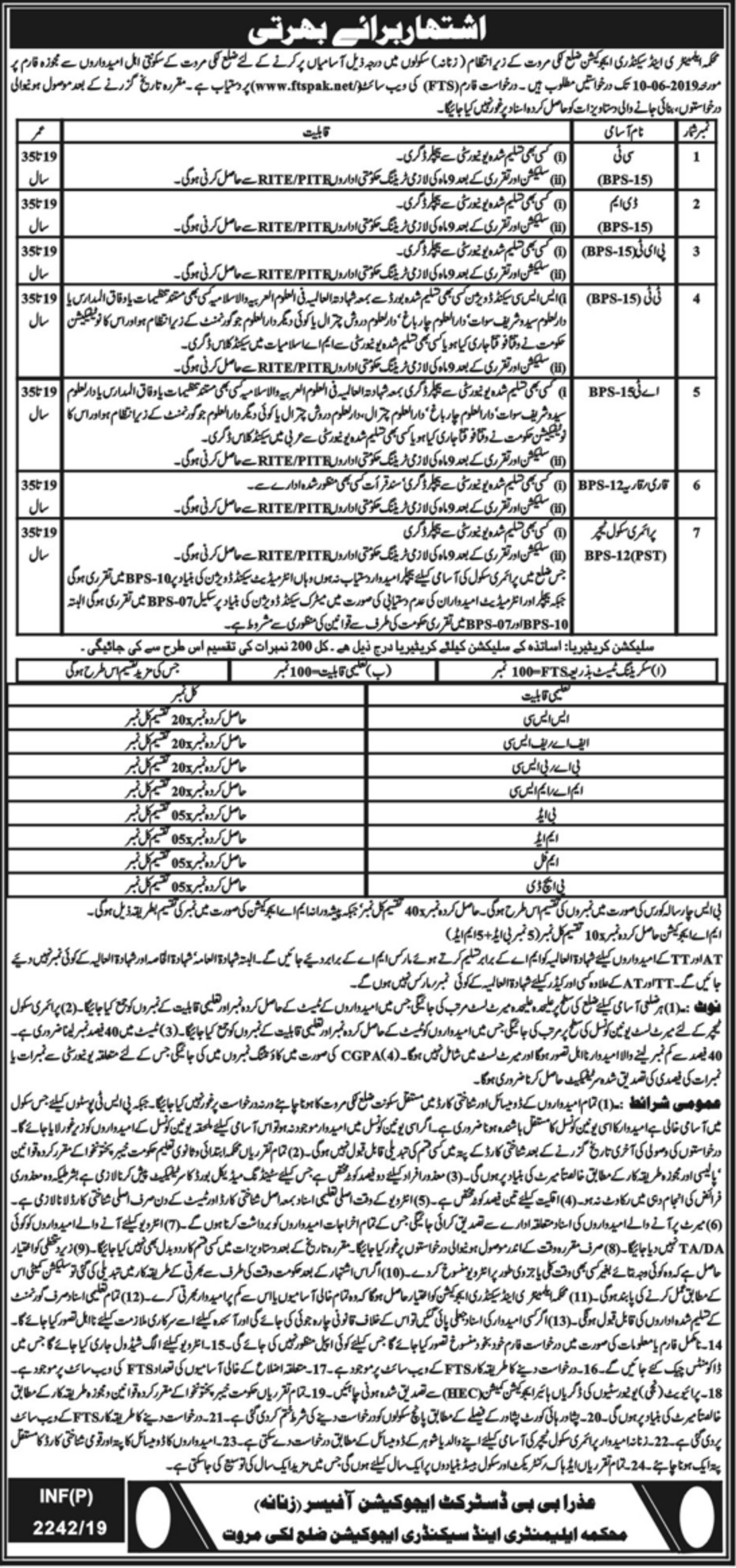 Elementary & Secondary Education Department KPK Jobs 2019 ESED Lakki Marwat