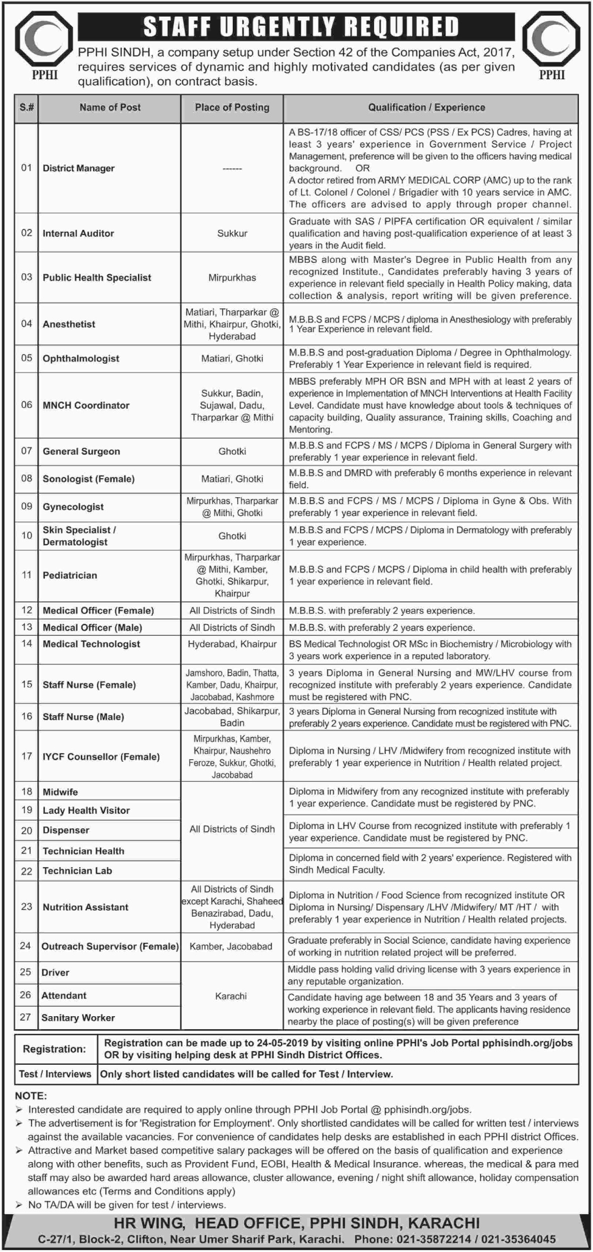PPHI Sindh Jobs 2019 Latest Advertisement