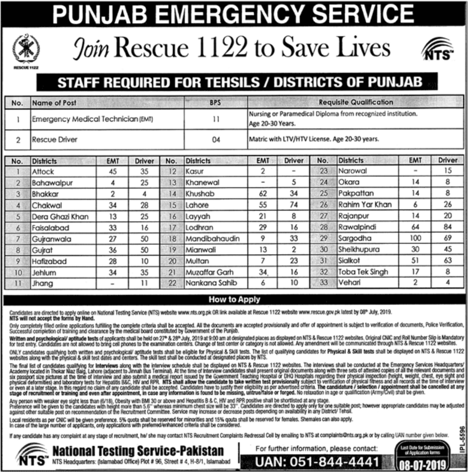 Punjab Emergency Service Rescue 1122 Jobs 2019 National Testing
