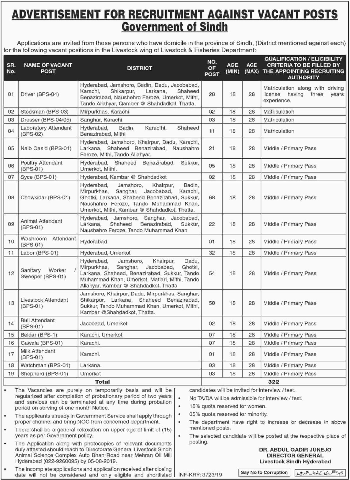 Livestock & Fisheries Department Government of Sindh Jobs 2019