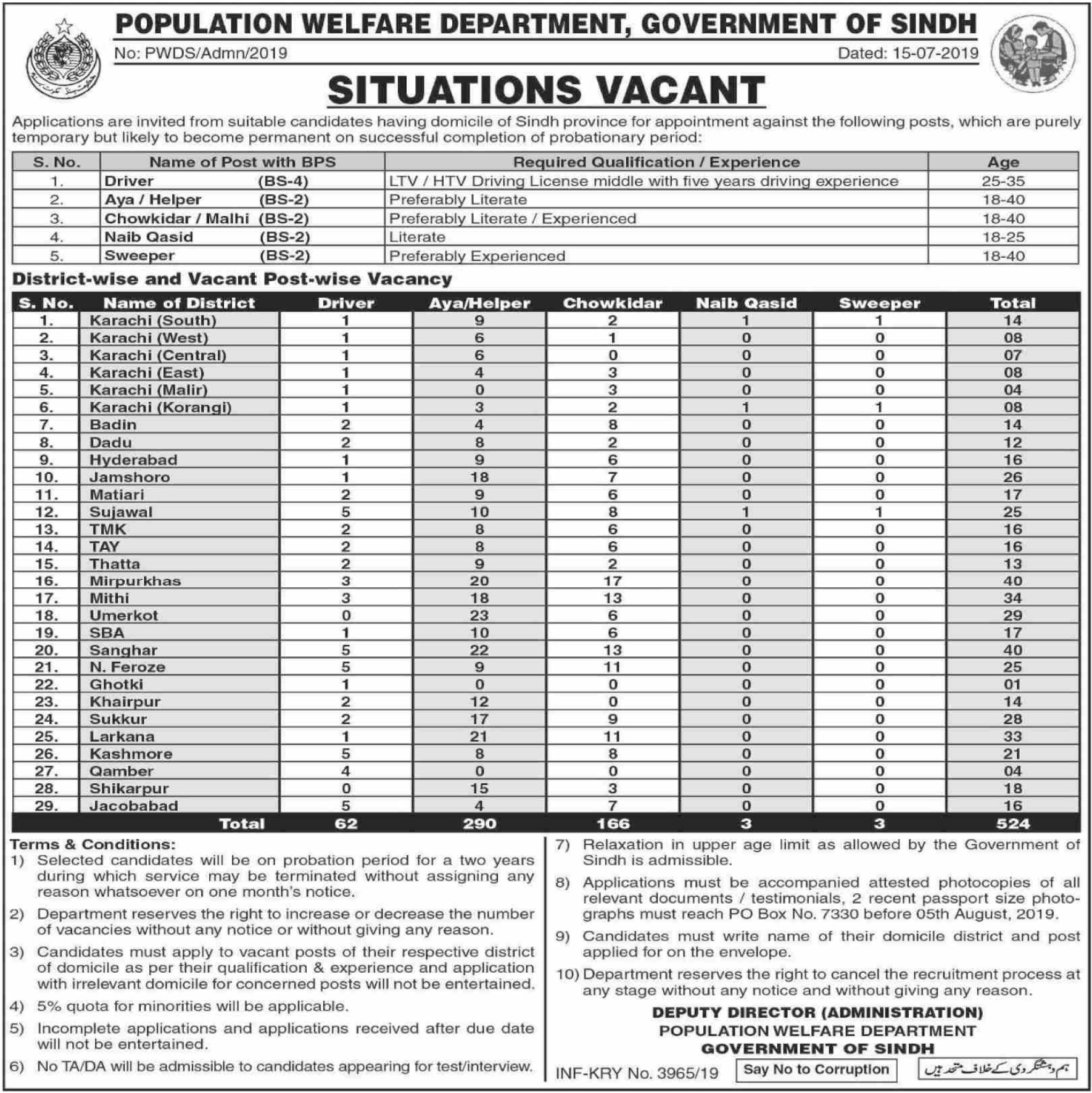 Population Welfare Department Government of Sindh Jobs 2019