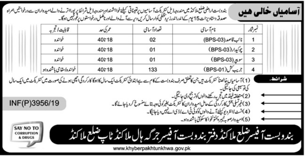 Land Management Malakand Jobs 2019 KPK