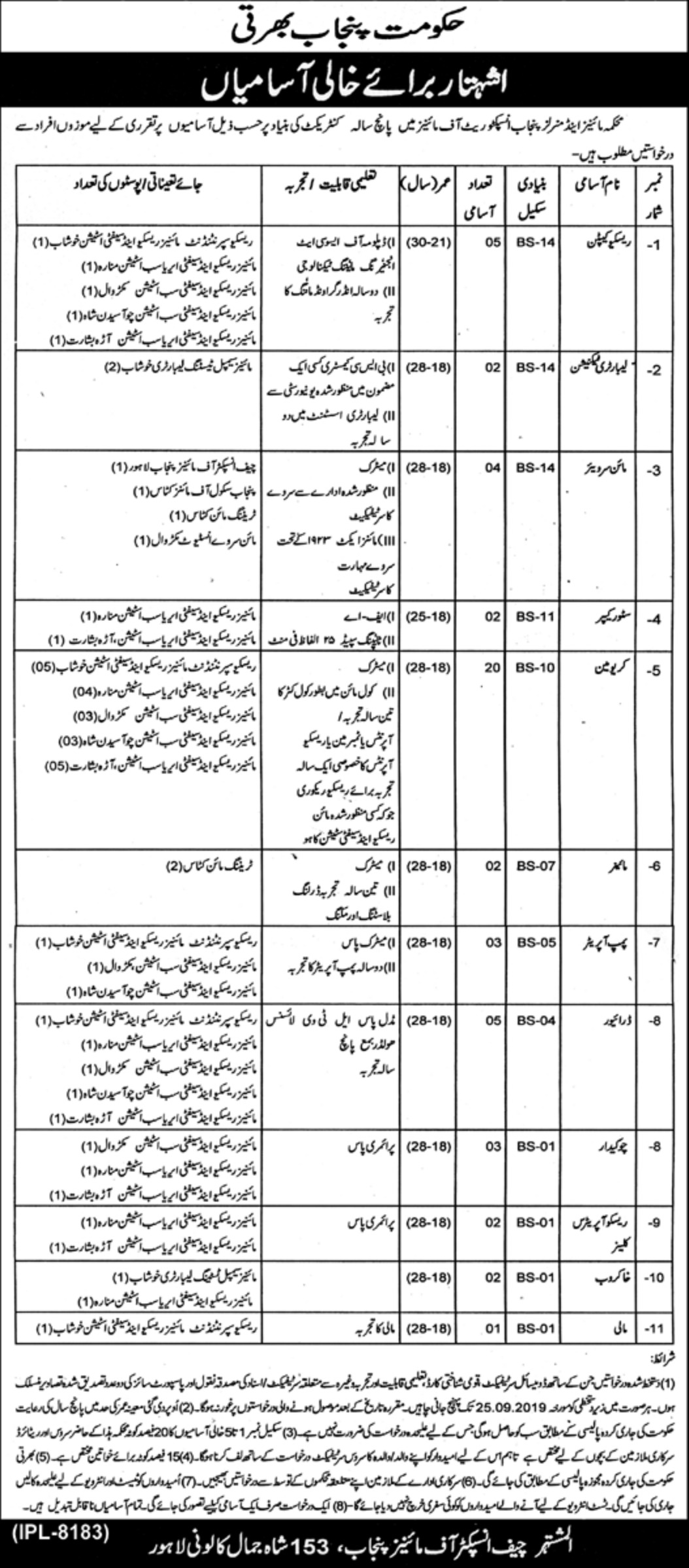 Mines & Minerals Department Punjab Jobs 2019 Inspectorate of Mines