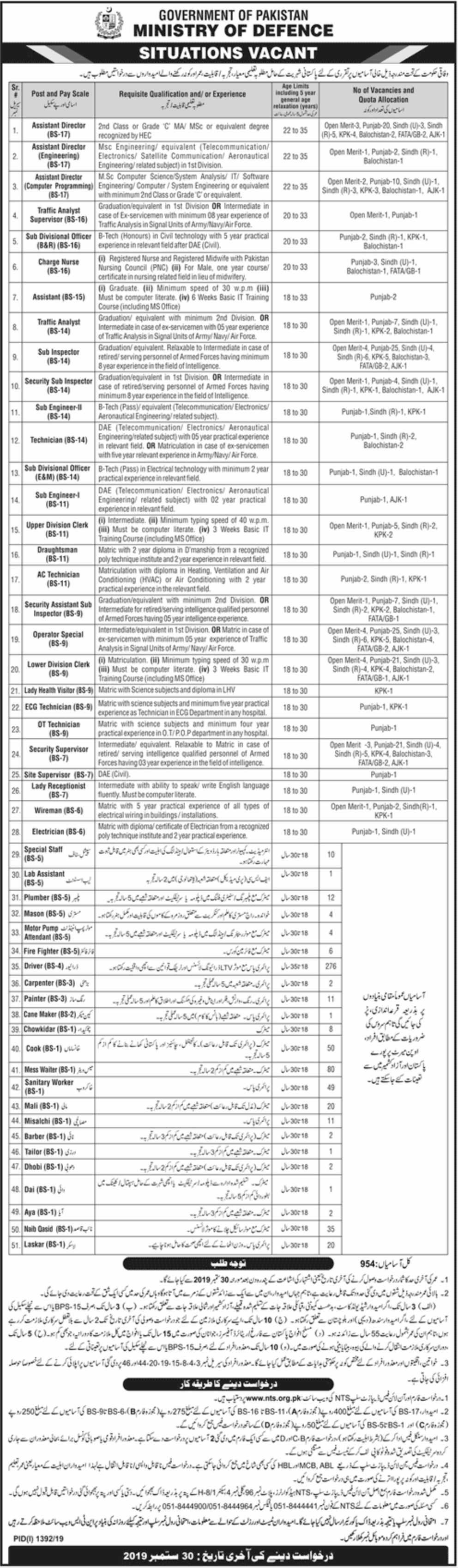 Ministry of Defence Pakistan Jobs 2019 NTS Application Form