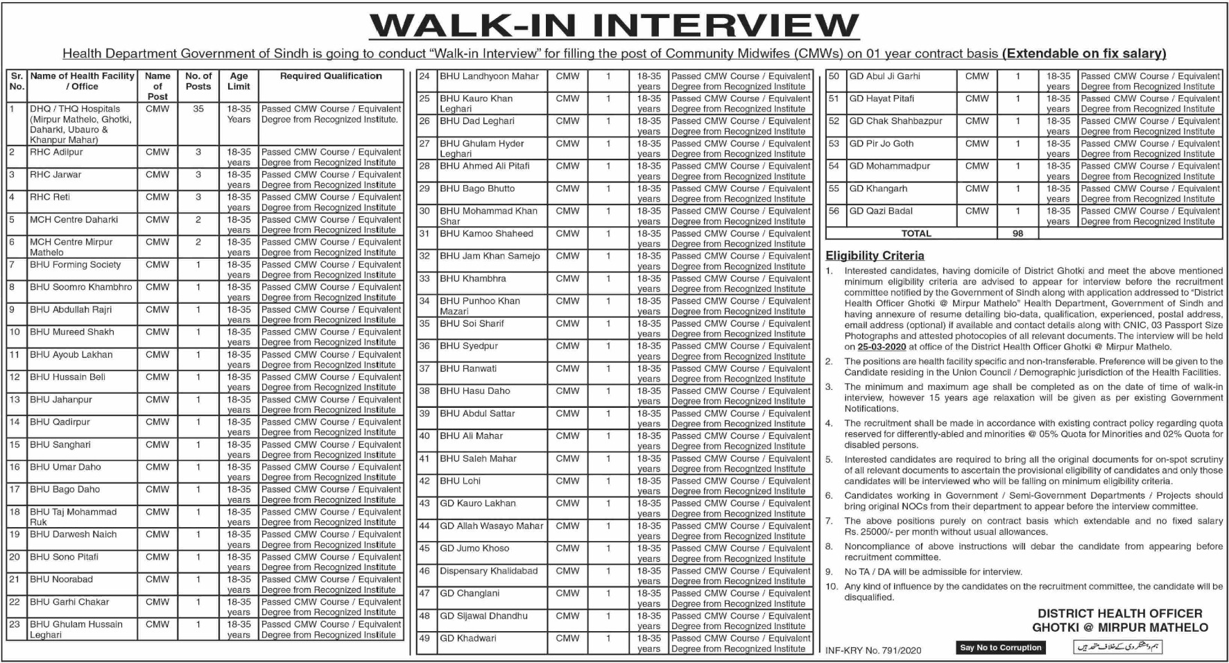 District Health Authority Ghotki Jobs 2020 Sindh