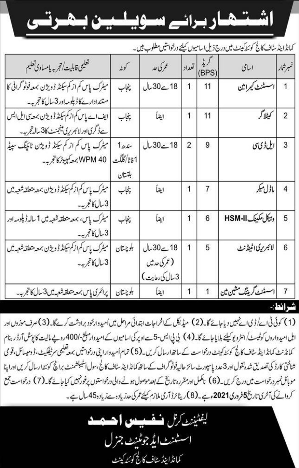 Command & Staff College Quetta Cantt Jobs January 2021