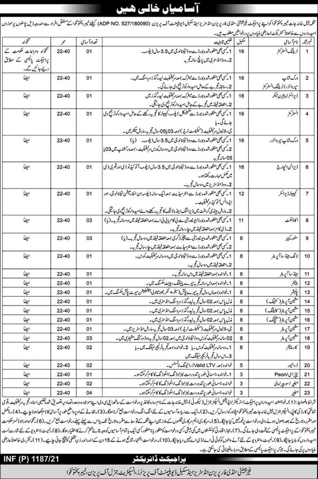 Jail Department KPK Prison Jobs March 2021