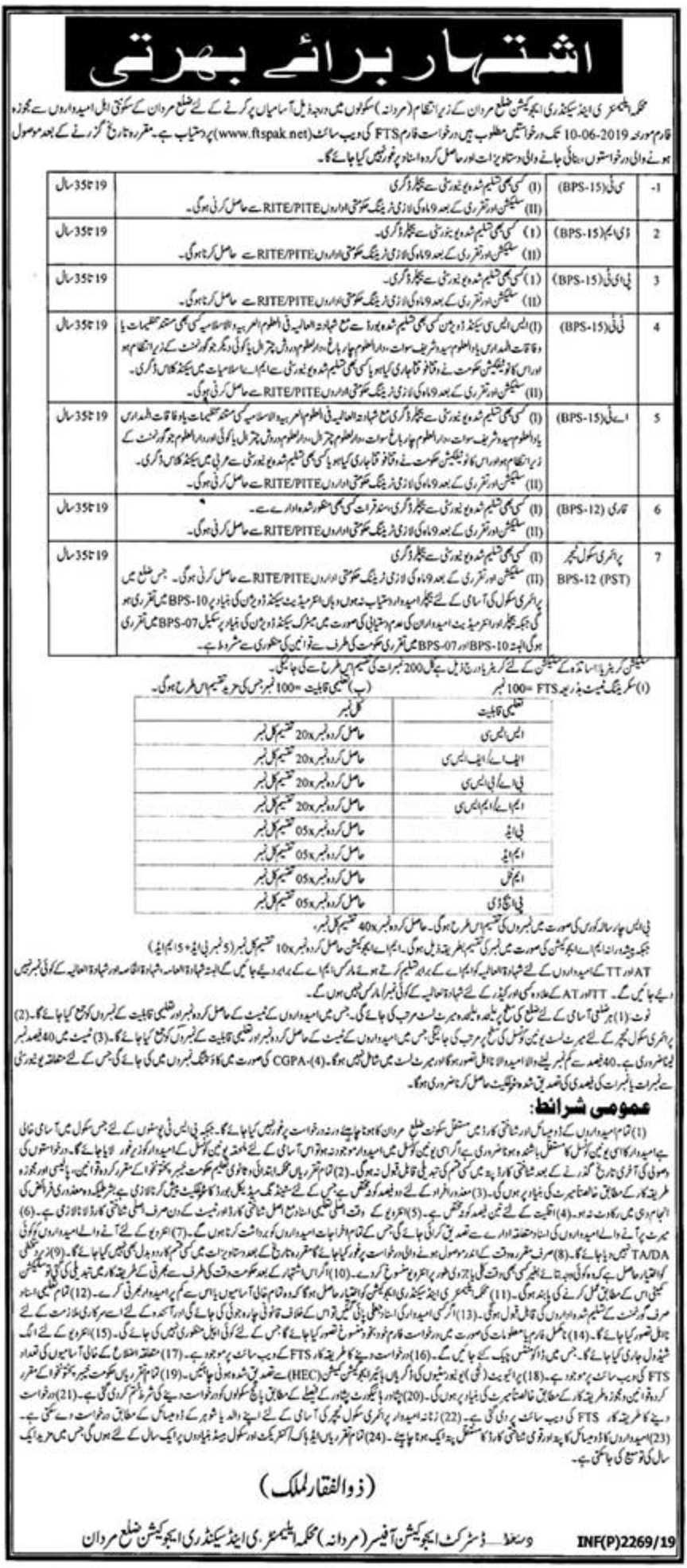 Elementary & Secondary Education Department ESED KPK Jobs 2019 Mardan