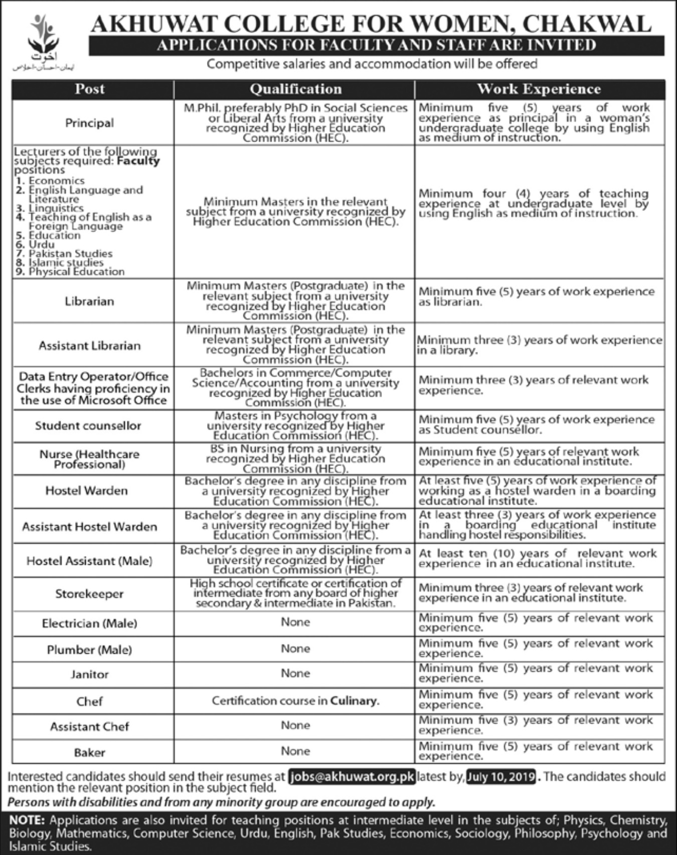 Akhuwat College for Women Chakwal Jobs 2019
