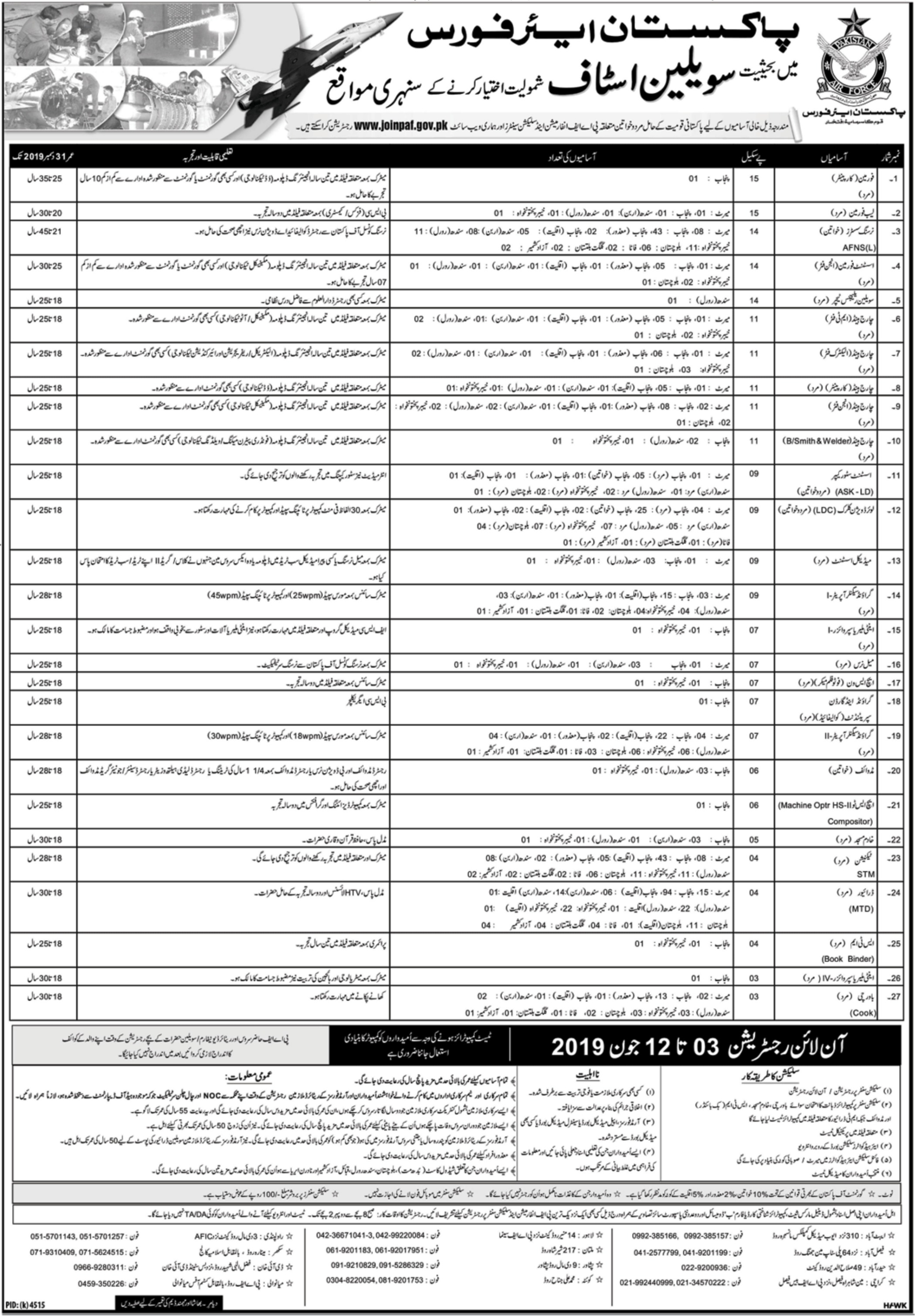 Join Pakistan Air Force PAF as Civilian 2019