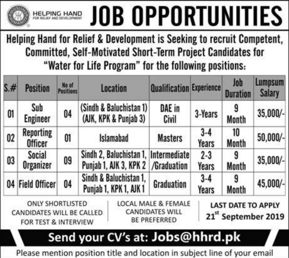 Helping Hand for Relief & Development Jobs 2019